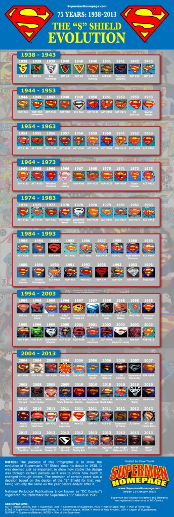 Superman-infographic-930x2768